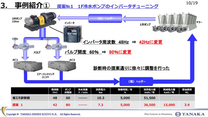 空調機に供給する冷水の循環系統図。チラー(右上)で作られた冷水が1次ポンプと2次ポンプによってエアーハンドリングユニットへ供給され熱交換を行った後、再度チラーに戻される