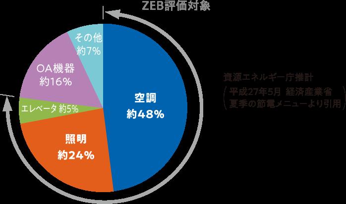 ZEB評価対象