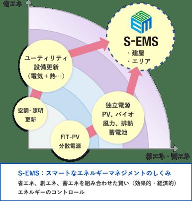 logo_s_ems_withcaption